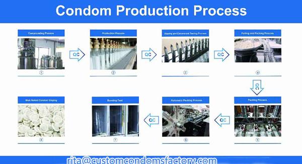 manufacture condom of Method polyurethane